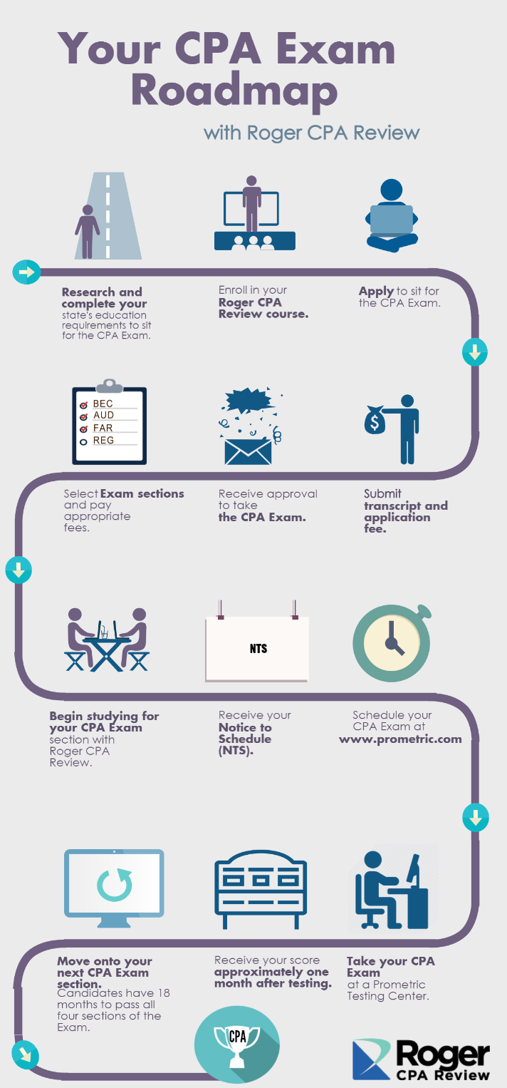 your cpa exam roadmap [infographic]